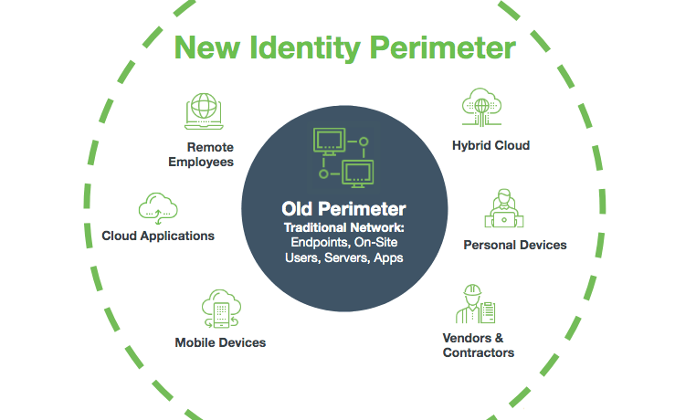 Identity And Access The New Perimeter
